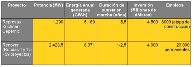 Fuente: Elaboración propia en base a datos del Ministerio de Energía y Minería de la Nación.